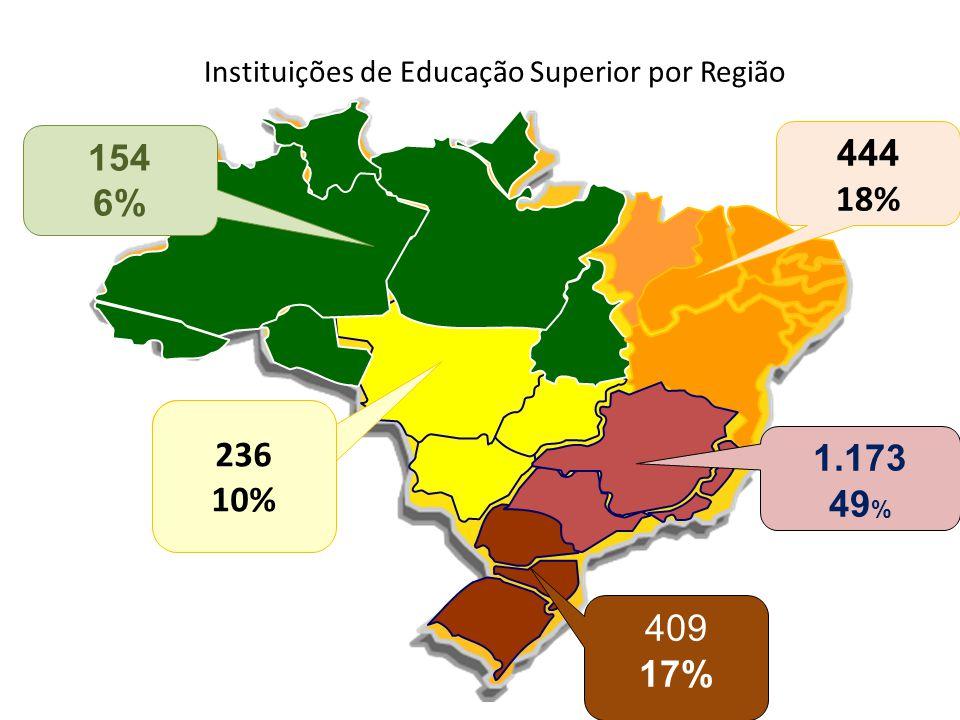 409 17% 50.952 9,7% 154 6% 444 18% 1.173 49 % 236 10% Instituições de Educação Superior por Região