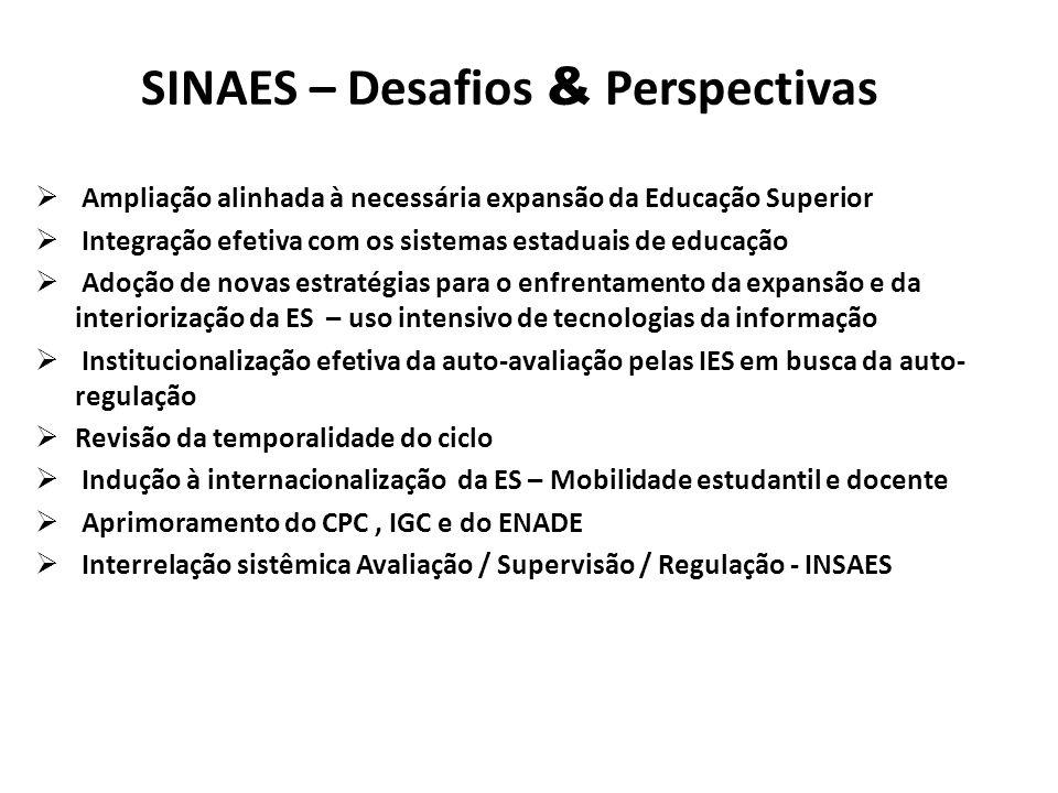 SINAES – Desafios & Perspectivas  Ampliação alinhada à necessária expansão da Educação Superior  Integração efetiva com os sistemas estaduais de edu