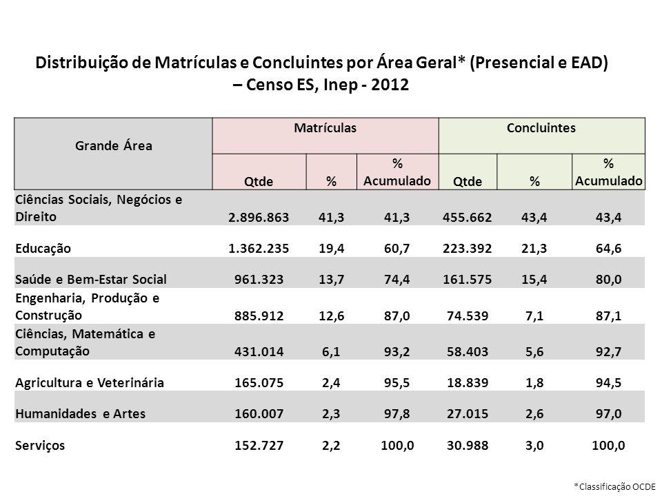 Distribuição de Matrículas e Concluintes por Área Geral* (Presencial e EAD) – Censo ES, Inep - 2012 Grande Área Matrículas Concluintes Qtde% % Acumula