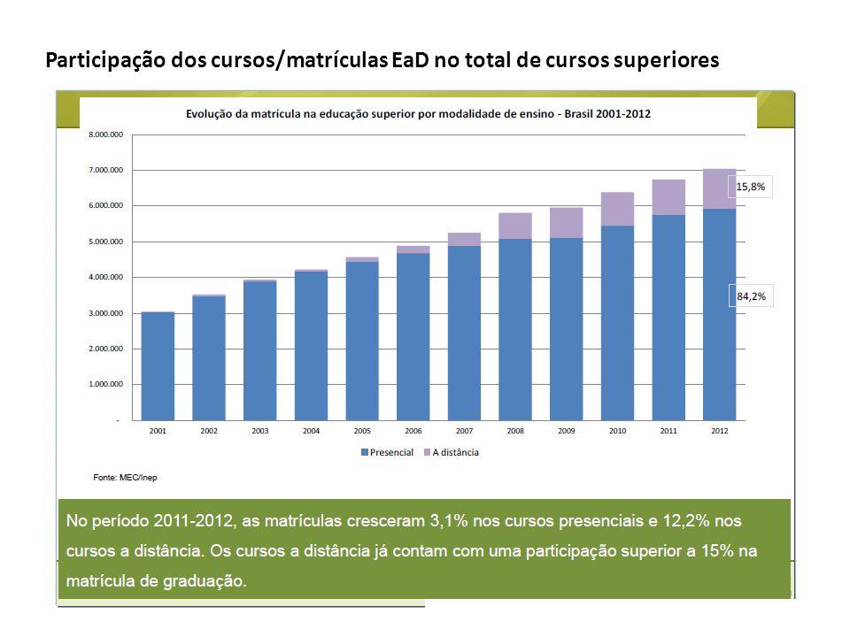 Participação dos cursos/matrículas EaD no total de cursos superiores
