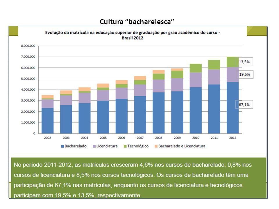 "Cultura ""bacharelesca"""