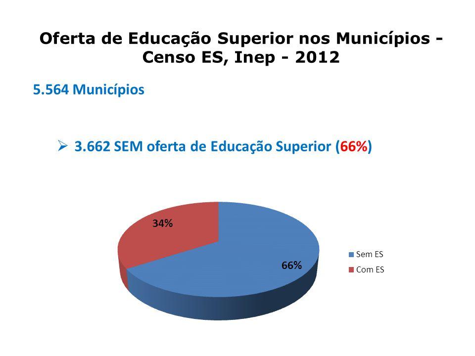 5.564 Municípios  3.662 SEM oferta de Educação Superior (66%) Oferta de Educação Superior nos Municípios - Censo ES, Inep - 2012