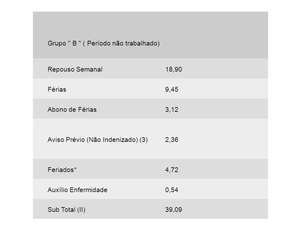 Grupo C ( pagos em dinheiro) Vale Transporte (4)1,50 Décimo Terceiro Salário10,90 Indenização Compensatória na Rescisão Contratual 4,45 Sub Total (III)16,85
