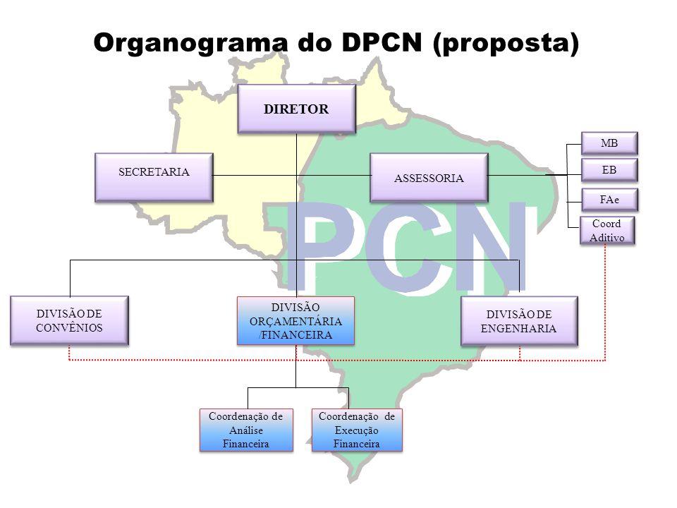 Organograma do DPCN (proposta) Coordenação de Execução Financeira Coordenação de Análise Financeira DIRETOR SECRETARIA ASSESSORIA DIVISÃO DE CONVÊNIOS DIVISÃO DE ENGENHARIA DIVISÃO ORÇAMENTÁRIA /FINANCEIRA Coord Aditivo MB EB FAe