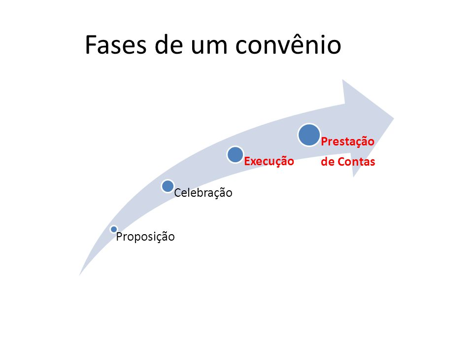 Proposição Celebração Execução Prestação de Contas Fases de um convênio