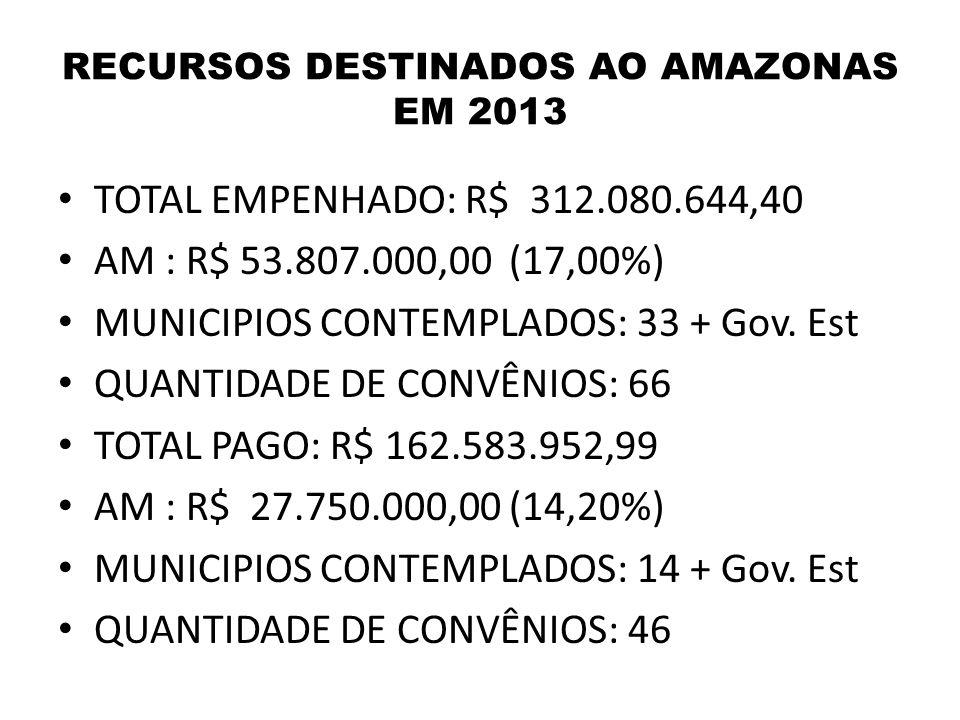 RECURSOS DESTINADOS AO AMAZONAS EM 2013 TOTAL EMPENHADO: R$ 312.080.644,40 AM : R$ 53.807.000,00 (17,00%) MUNICIPIOS CONTEMPLADOS: 33 + Gov.