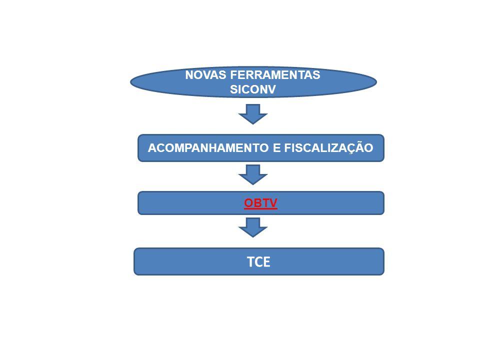 NOVAS FERRAMENTAS SICONV ACOMPANHAMENTO E FISCALIZAÇÃO OBTV TCE