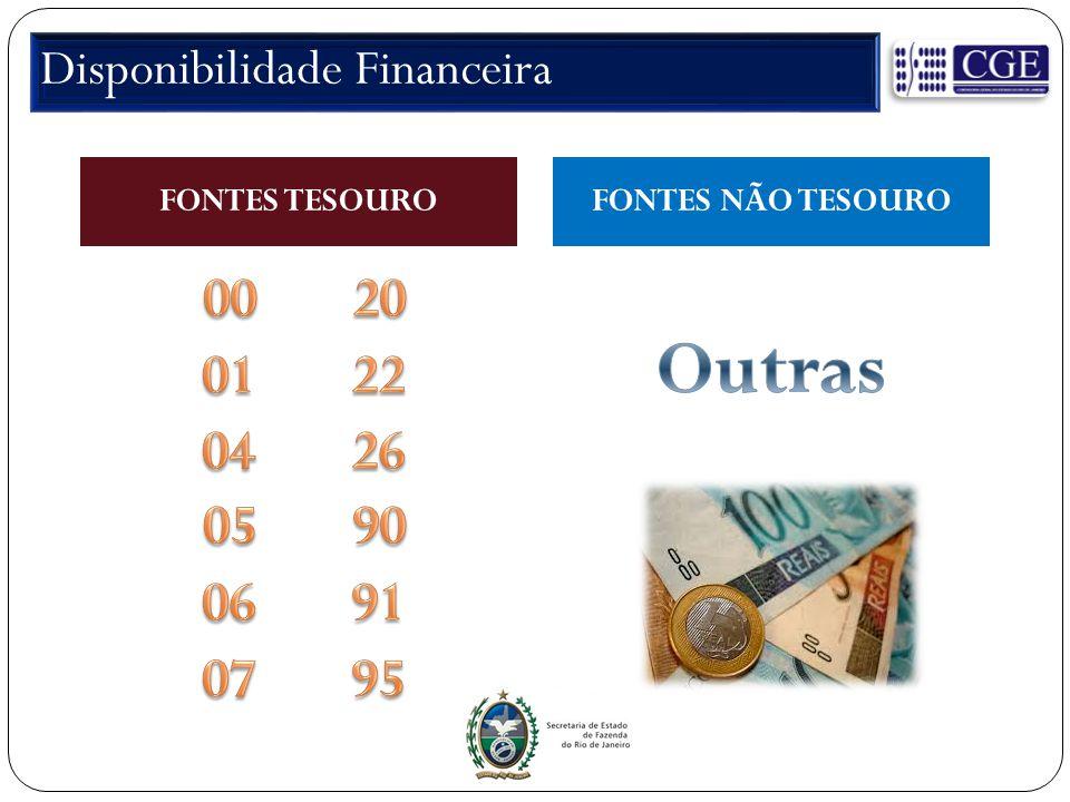 FONTES TESOUROFONTES NÃO TESOURO Disponibilidade Financeira