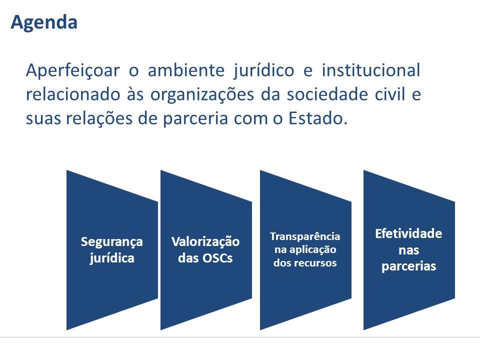 Aperfeiçoar o ambiente jurídico e institucional relacionado às organizações da sociedade civil e suas relações de parceria com o Estado. Agenda Valori