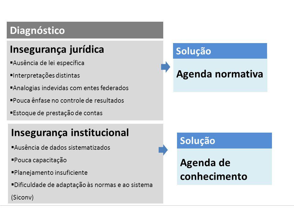 Insegurança jurídica  Ausência de lei específica Ausência de lei específica  Interpretações distintas Interpretações distintas  Analogias indevidas