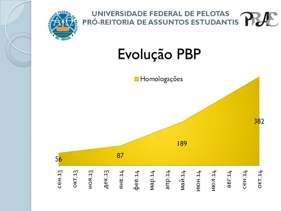 Evolução PBP UNIVERSIDADE FEDERAL DE PELOTAS PRÓ-REITORIA DE ASSUNTOS ESTUDANTIS
