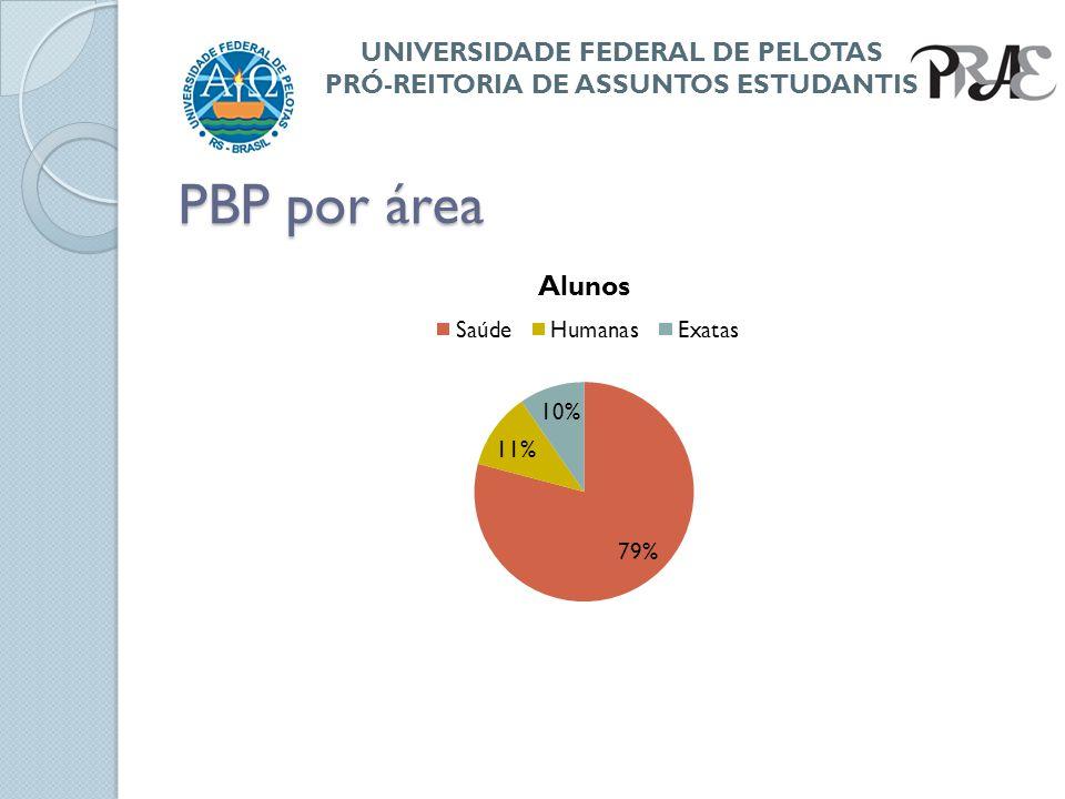PBP por área UNIVERSIDADE FEDERAL DE PELOTAS PRÓ-REITORIA DE ASSUNTOS ESTUDANTIS