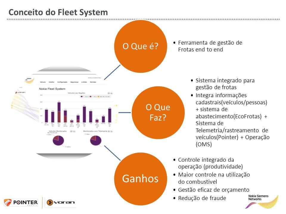 Conceito do Fleet System O Que é? Ferramenta de gestão de Frotas end to end O Que Faz? Sistema integrado para gestão de frotas Integra informações cad