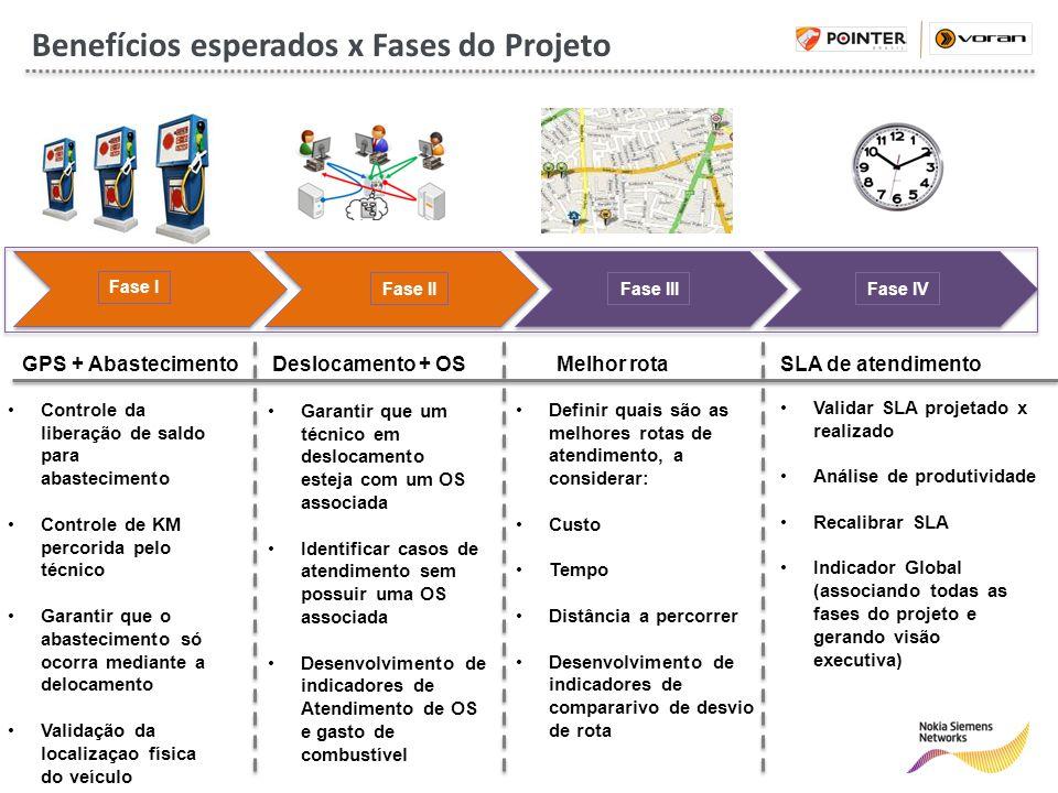 Fase I Fase IIFase IIIFase IV Benefícios esperados x Fases do Projeto GPS + AbastecimentoDeslocamento + OSMelhor rota SLA de atendimento Controle da l