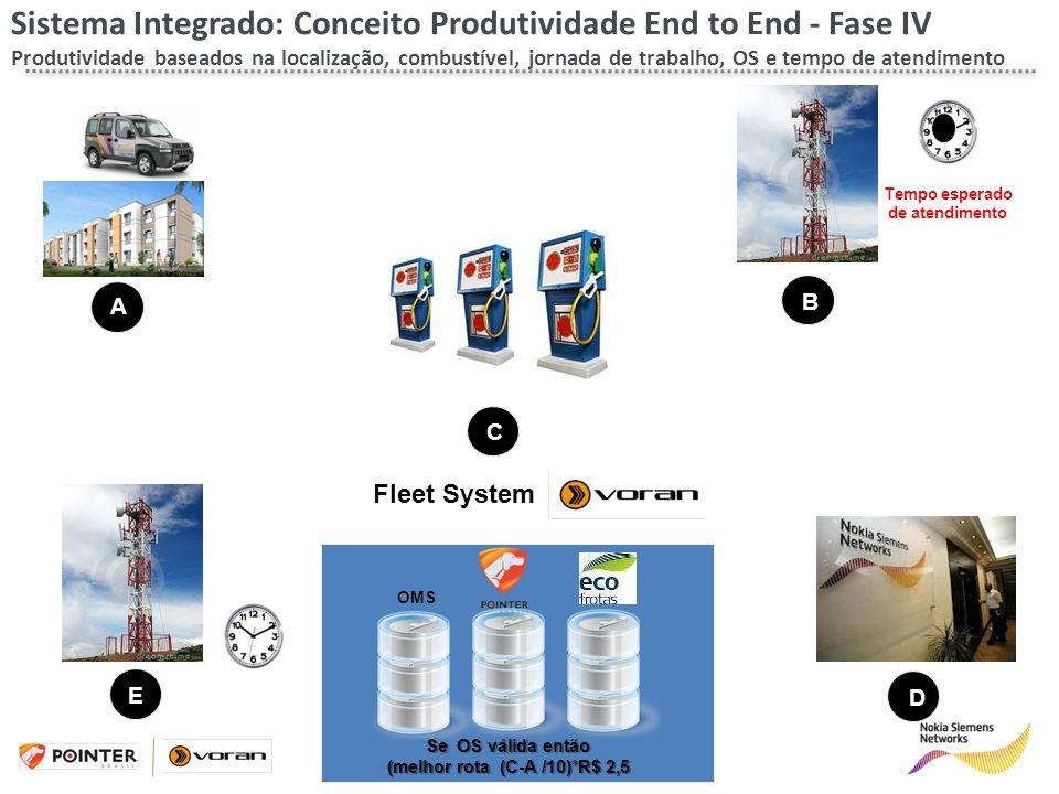 Tempo esperado de atendimento Sistema Integrado: Conceito Produtividade End to End - Fase IV Produtividade baseados na localização, combustível, jorna