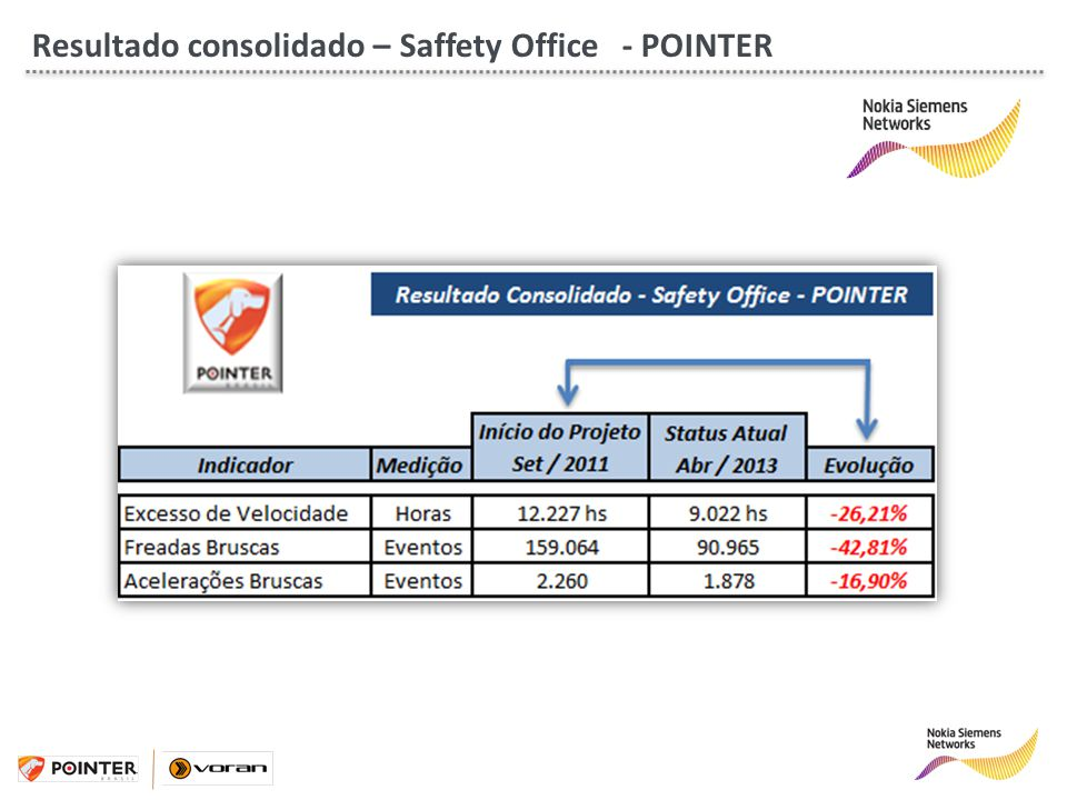 Resultado consolidado – Saffety Office - POINTER