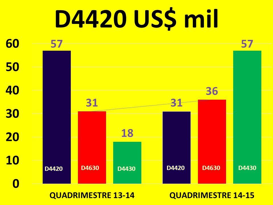 D4420 US$ mil D4420 D4630 D4430 D4630D4420