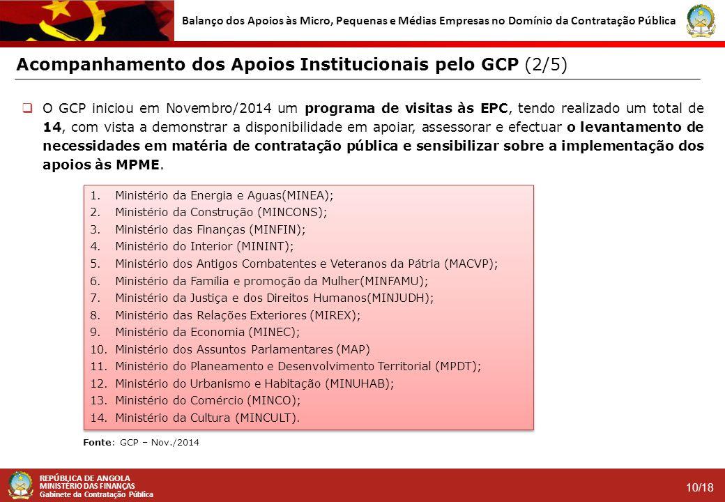 REPÚBLICA DE ANGOLA MINISTÉRIO DAS FINANÇAS Gabinete da Contratação Pública 10/18 Balanço dos Apoios às Micro, Pequenas e Médias Empresas no Domínio d