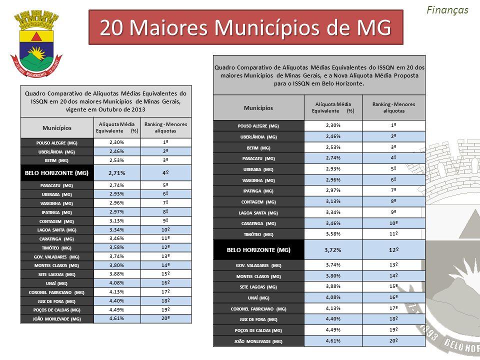 Finanças Quadro Comparativo de Alíquotas Médias Equivalentes do ISSQN em 20 dos maiores Municípios de Minas Gerais, vigente em Outubro de 2013 Municíp