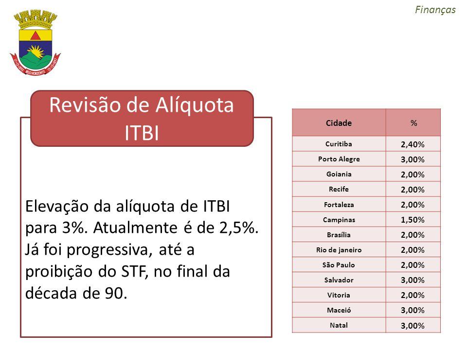 Finanças Elevação da alíquota de ITBI para 3%. Atualmente é de 2,5%. Já foi progressiva, até a proibição do STF, no final da década de 90. Inclusão de