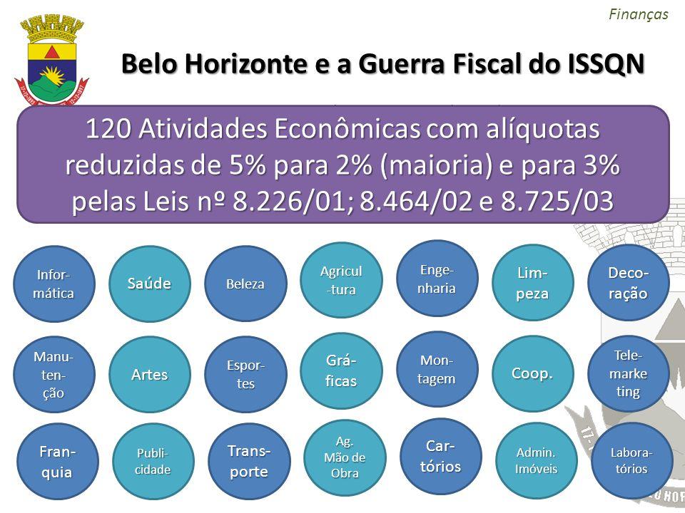 Belo Horizonte e a Guerra Fiscal do ISSQN Durante a primeira metade da década de 2000, várias alíquotas de ISSQN foram reduzidas (entre elas a inciden