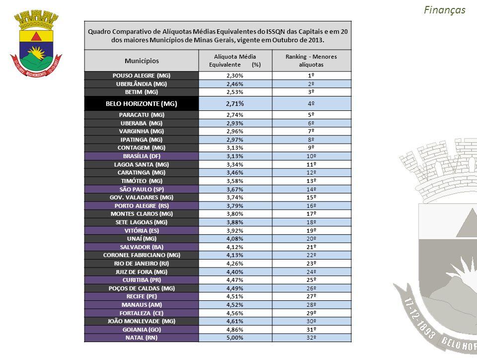 Finanças Quadro Comparativo de Alíquotas Médias Equivalentes do ISSQN das Capitais e em 20 dos maiores Municípios de Minas Gerais, vigente em Outubro