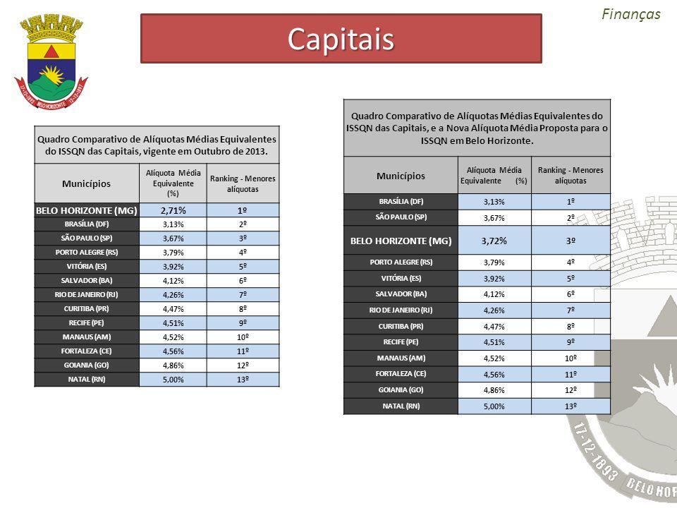 Finanças Quadro Comparativo de Alíquotas Médias Equivalentes do ISSQN das Capitais, vigente em Outubro de 2013. Municípios Alíquota Média Equivalente