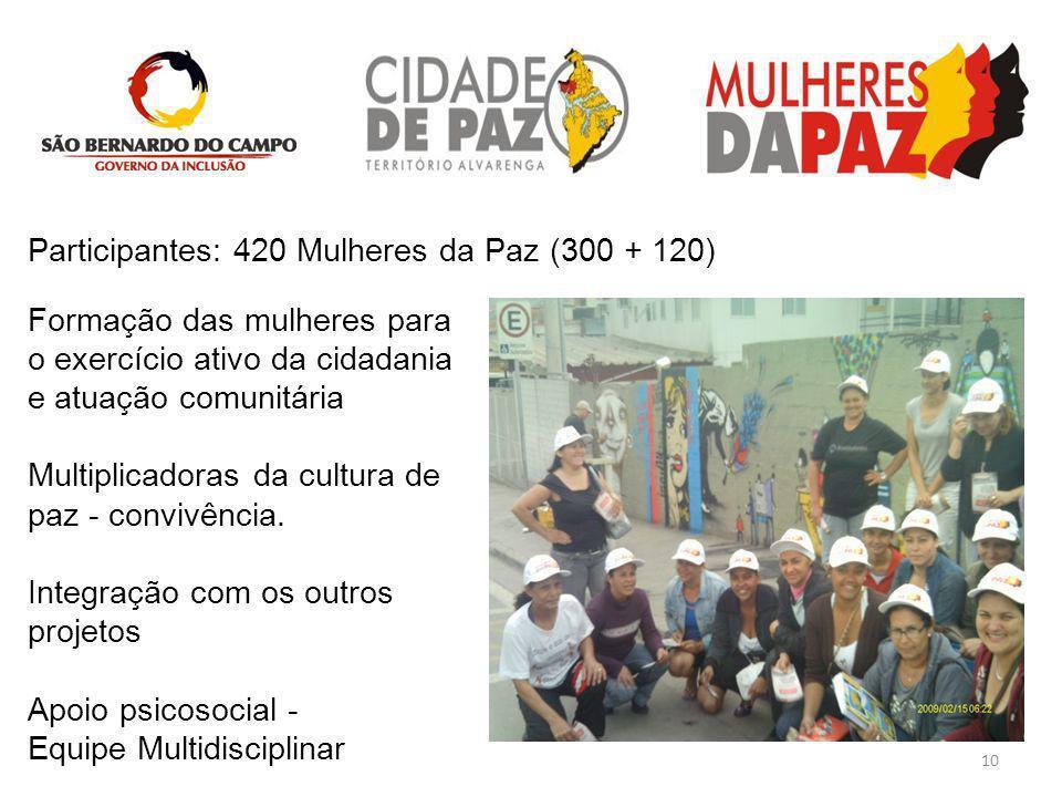10 Formação das mulheres para o exercício ativo da cidadania e atuação comunitária Multiplicadoras da cultura de paz - convivência. Integração com os