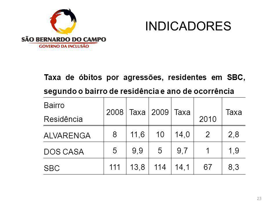 23 INDICADORES Taxa de óbitos por agressões, residentes em SBC, segundo o bairro de residência e ano de ocorrência Bairro Residência 2008Taxa2009Taxa