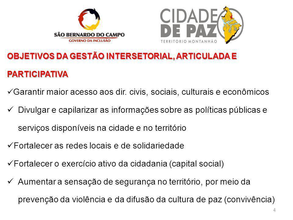 OBJETIVOS DA GESTÃO INTERSETORIAL, ARTICULADA E PARTICIPATIVA Garantir maior acesso aos dir. civis, sociais, culturais e econômicos Divulgar e capilar