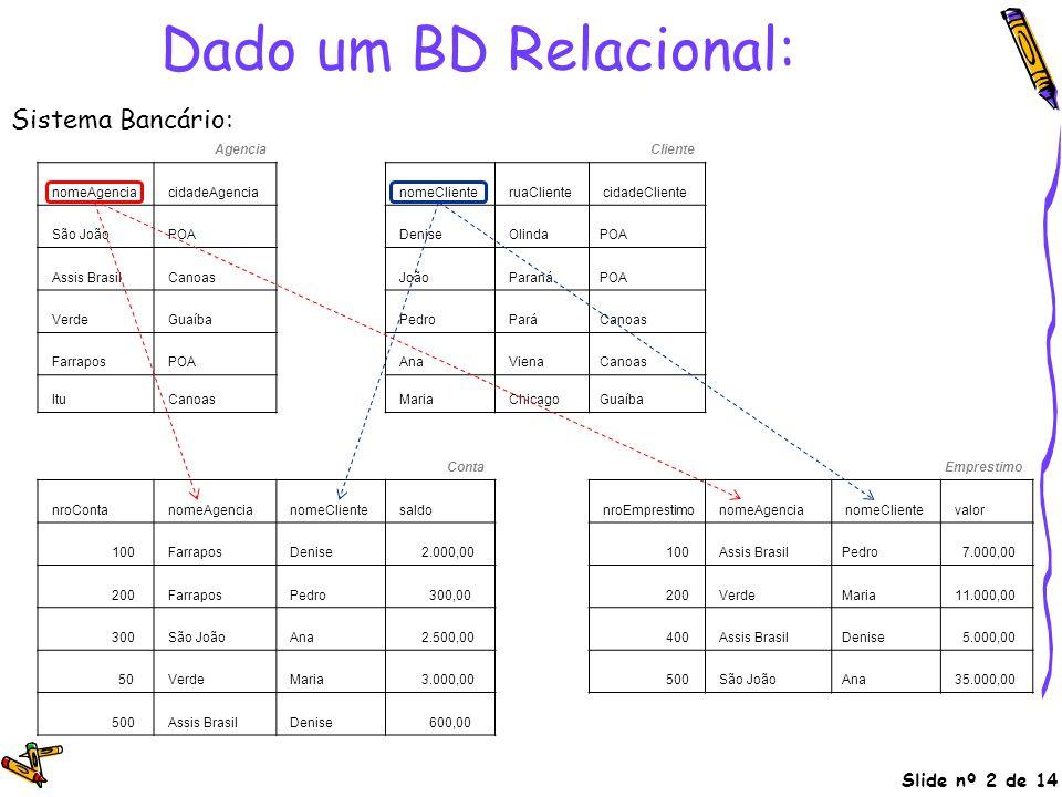 Slide nº 2 de 14 Dado um BD Relacional: AgenciaCliente nomeAgencia cidadeAgencia nomeCliente ruaCliente cidadeCliente São João POA Denise OlindaPOA As