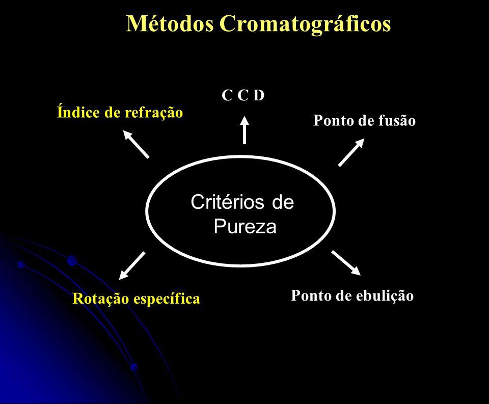 Rotação específica Ponto de ebulição C C D Ponto de fusão Índice de refração Critérios de Pureza Métodos Cromatográficos