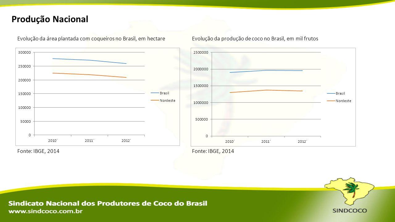 Evolução da área plantada com coqueiros no Brasil, em hectare Fonte: IBGE, 2014 Evolução da produção de coco no Brasil, em mil frutos Fonte: IBGE, 201