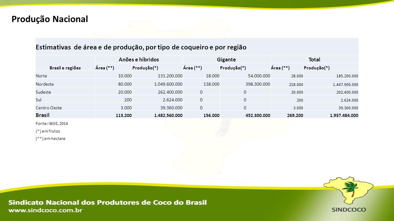 Produção Nacional Estimativas de área e de produção, por tipo de coqueiro e por região Brasil e regiões Anões e híbridosGiganteTotal Área (**)Produção