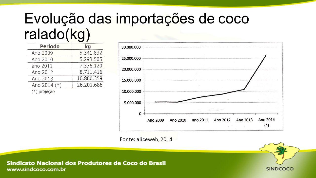 Evolução das importações de coco ralado(kg) Fonte: aliceweb, 2014