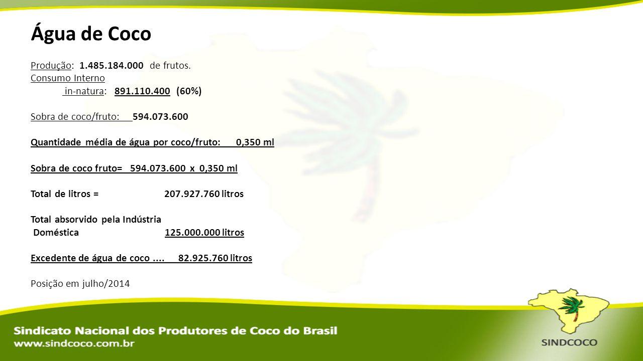 Água de Coco Produção: 1.485.184.000 de frutos. Consumo Interno in-natura: 891.110.400 (60%) Sobra de coco/fruto: 594.073.600 Quantidade média de água