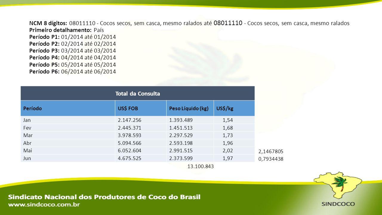 NCM 8 dígitos: 08011110 - Cocos secos, sem casca, mesmo ralados até 08011110 - Cocos secos, sem casca, mesmo ralados Primeiro detalhamento: País Perío