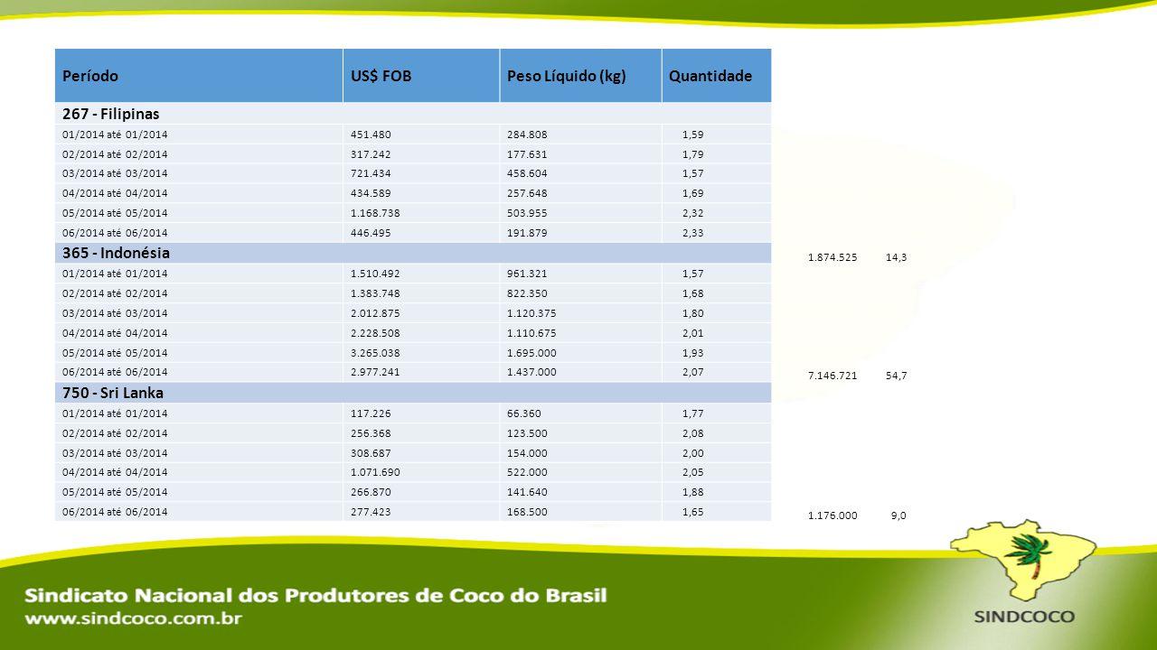 PeríodoUS$ FOBPeso Líquido (kg)Quantidade 267 - Filipinas 01/2014 até 01/2014451.480284.808 1,59 02/2014 até 02/2014317.242177.631 1,79 03/2014 até 03