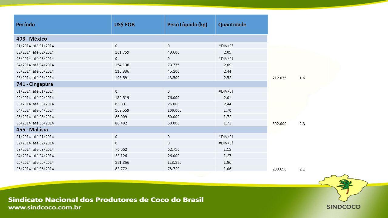 PeríodoUS$ FOBPeso Líquido (kg)Quantidade 493 - México 01/2014 até 01/201400#DIV/0! 02/2014 até 02/2014101.75949.600 2,05 03/2014 até 03/201400#DIV/0!