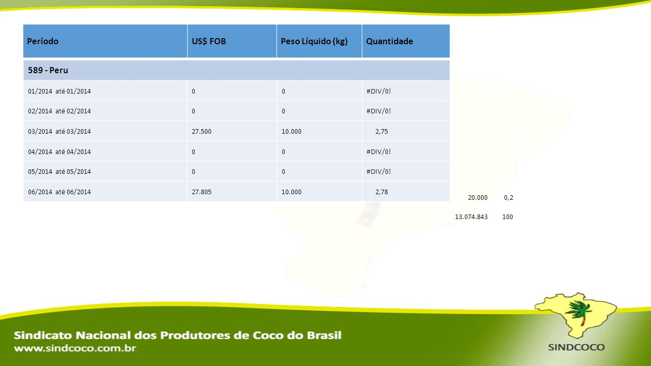 PeríodoUS$ FOBPeso Líquido (kg)Quantidade 589 - Peru 01/2014 até 01/201400#DIV/0! 02/2014 até 02/201400#DIV/0! 03/2014 até 03/201427.50010.000 2,75 04