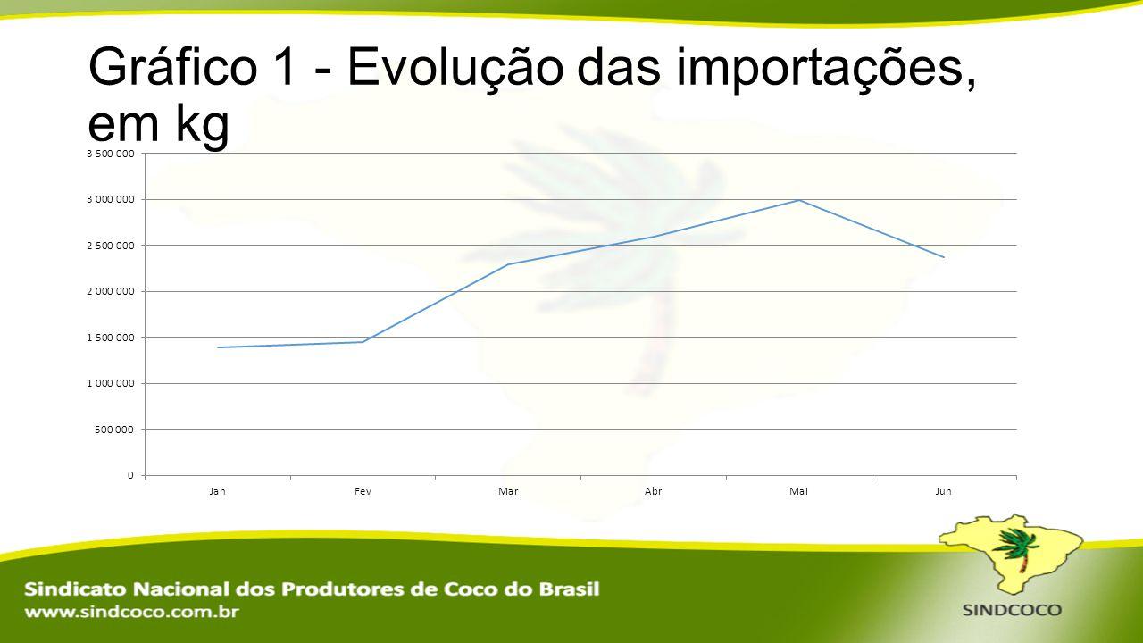 Gráfico 1 - Evolução das importações, em kg