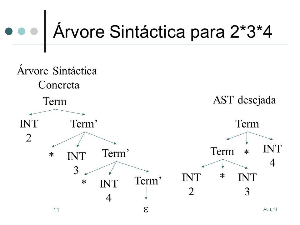 Aula 14 11 Árvore Sintáctica para 2*3*4 Term INT 2 Term' INT 3 * Term' INT 4 * Term'  Term INT 3 * Term INT 4 * INT 2 Árvore Sintáctica Concreta AST desejada