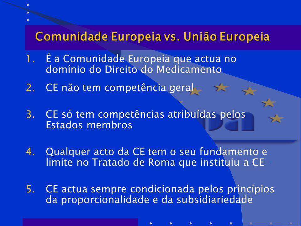 Comunidade Europeia vs. União Europeia Comunidade Europeia vs.