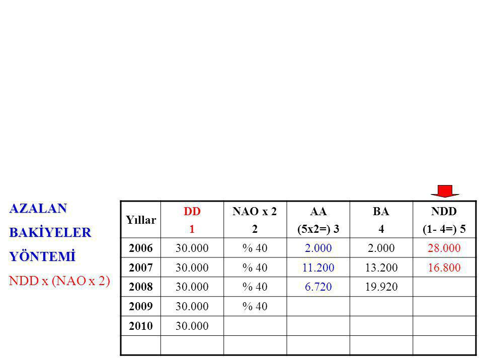 AZALANBAKİYELERYÖNTEMİ NDD x (NAO x 2) Yıllar DD 1 NAO x 2 2 AA (5x2=) 3 BA 4 NDD (1- 4=) 5 200630.000% 402.000 28.000 200730.000% 4011.20013.20016.800 200830.000% 406.72019.920 200930.000% 40 201030.000