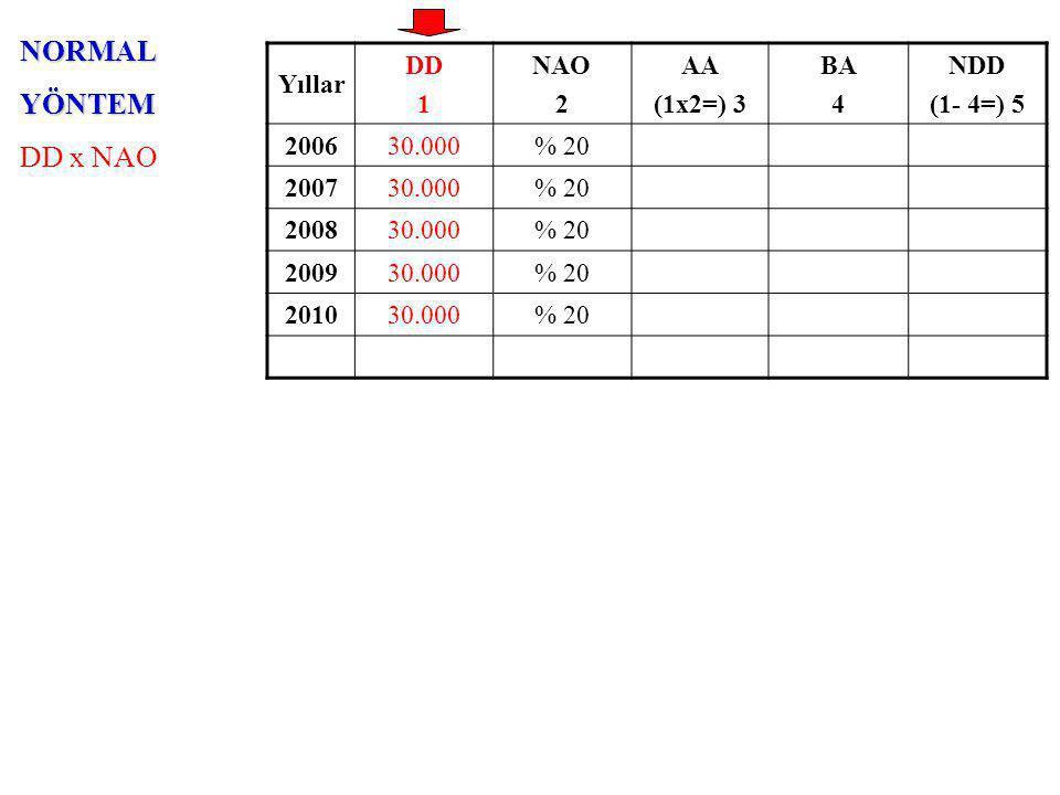 NORMALYÖNTEM DD x NAO Yıllar DD 1 NAO 2 AA (1x2=) 3 BA 4 NDD (1- 4=) 5 200630.000% 20 200730.000% 20 200830.000% 20 200930.000% 20 201030.000% 20