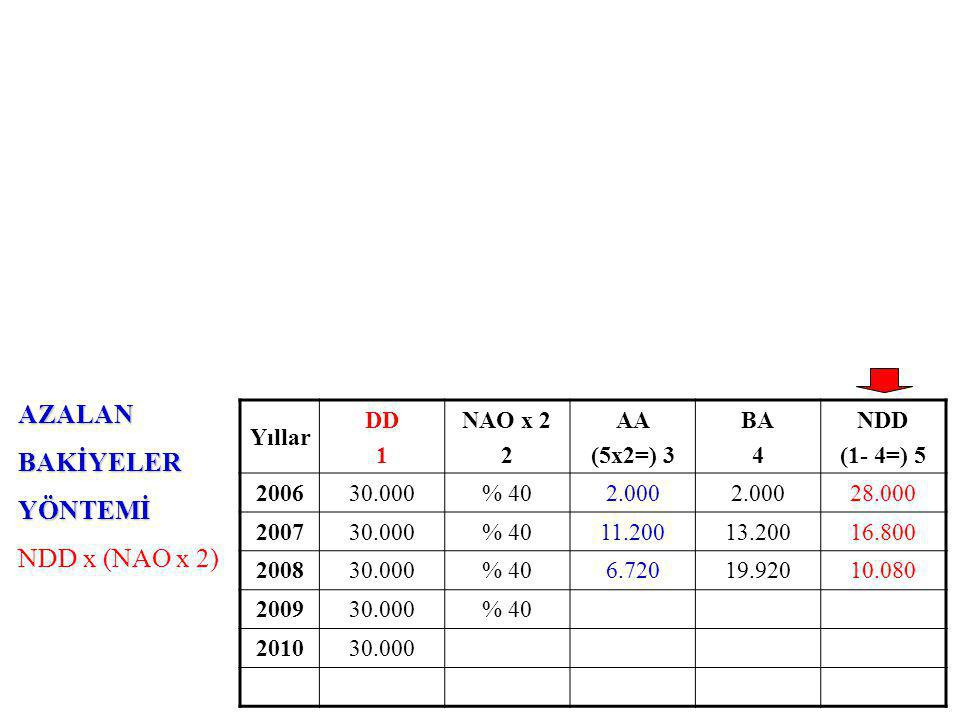 AZALANBAKİYELERYÖNTEMİ NDD x (NAO x 2) Yıllar DD 1 NAO x 2 2 AA (5x2=) 3 BA 4 NDD (1- 4=) 5 200630.000% 402.000 28.000 200730.000% 4011.20013.20016.800 200830.000% 406.72019.92010.080 200930.000% 40 201030.000