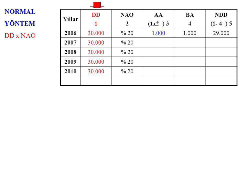 NORMALYÖNTEM DD x NAO Yıllar DD 1 NAO 2 AA (1x2=) 3 BA 4 NDD (1- 4=) 5 200630.000% 201.000 29.000 200730.000% 20 200830.000% 20 200930.000% 20 201030.000% 20