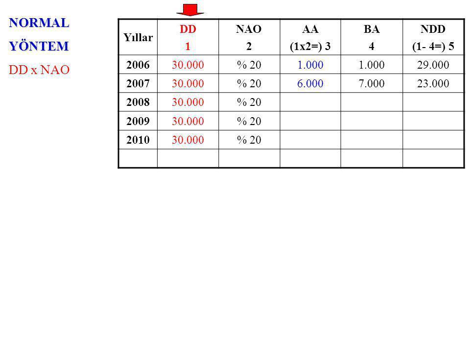 NORMALYÖNTEM DD x NAO Yıllar DD 1 NAO 2 AA (1x2=) 3 BA 4 NDD (1- 4=) 5 200630.000% 201.000 29.000 200730.000% 206.0007.00023.000 200830.000% 20 200930.000% 20 201030.000% 20