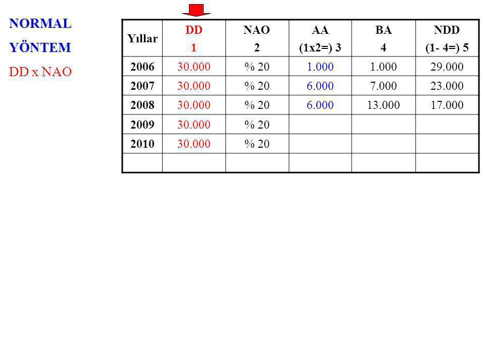 NORMALYÖNTEM DD x NAO Yıllar DD 1 NAO 2 AA (1x2=) 3 BA 4 NDD (1- 4=) 5 200630.000% 201.000 29.000 200730.000% 206.0007.00023.000 200830.000% 206.00013.00017.000 200930.000% 20 201030.000% 20