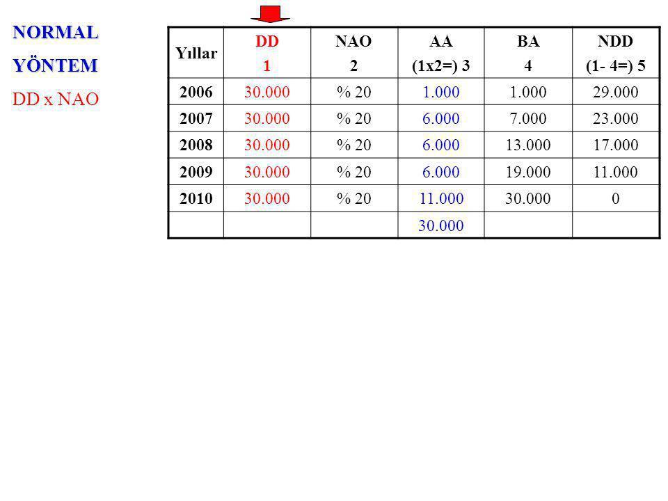 NORMALYÖNTEM DD x NAO Yıllar DD 1 NAO 2 AA (1x2=) 3 BA 4 NDD (1- 4=) 5 200630.000% 201.000 29.000 200730.000% 206.0007.00023.000 200830.000% 206.00013.00017.000 200930.000% 206.00019.00011.000 201030.000% 2011.00030.0000